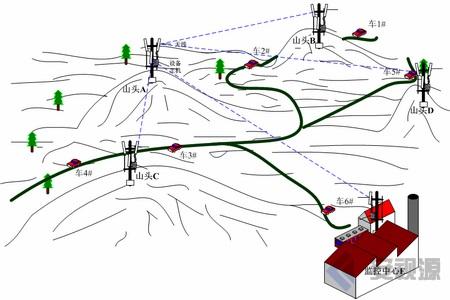 微波无线传输设备应用于矿山与矿区视频监控-无人采矿车远程控制与监控系统